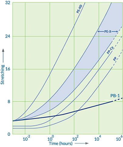 Graf odolnosti polybutenu