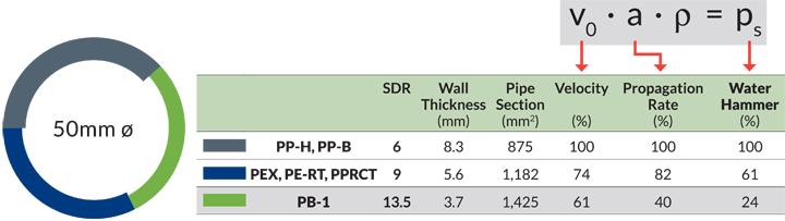 Piping Comparison | Polybutene Piping Systems (PB-1)